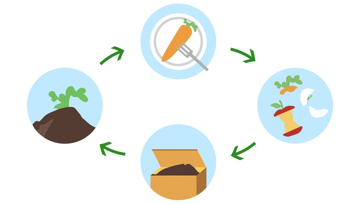 Composting: what is composting?