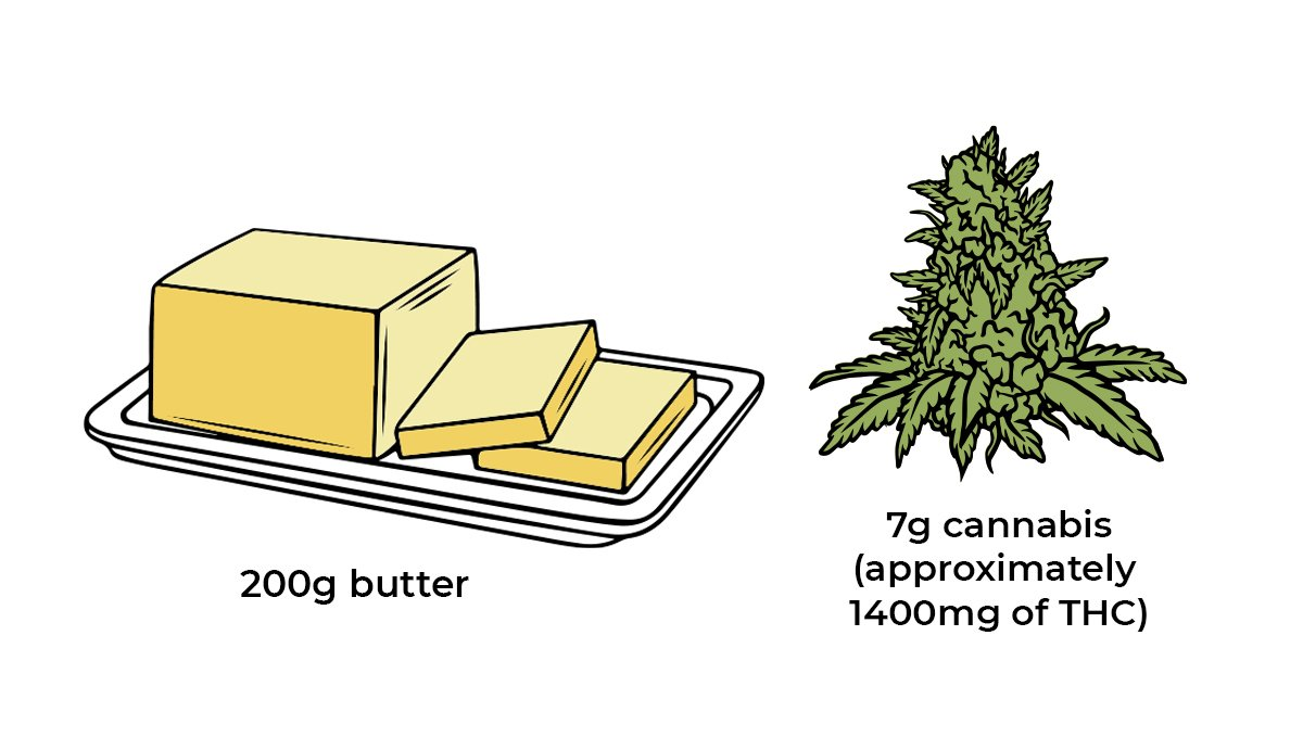 How to make cannabis edibles: cannabutter