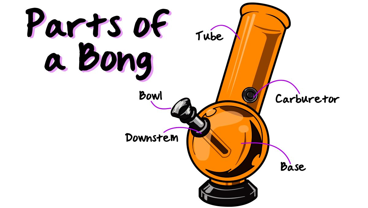 Knowing the parts of a bong.