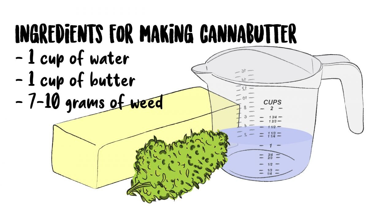 Ingredients for making cannabutter