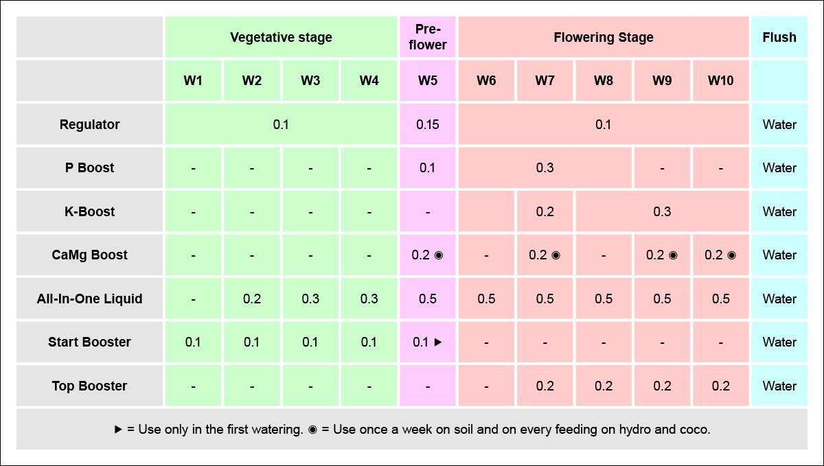 Aptus usage guide: feeding schedule for autoflowers