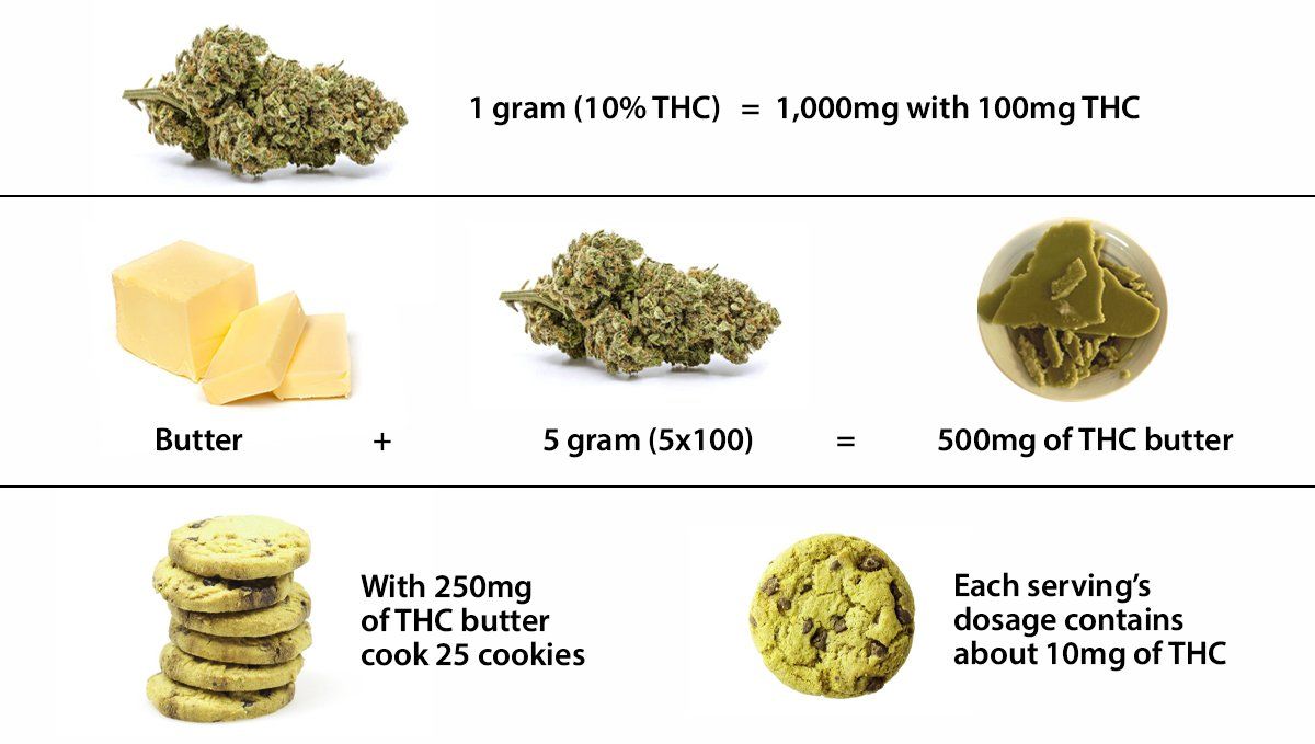 How to calculate the perfect THC Dosage.