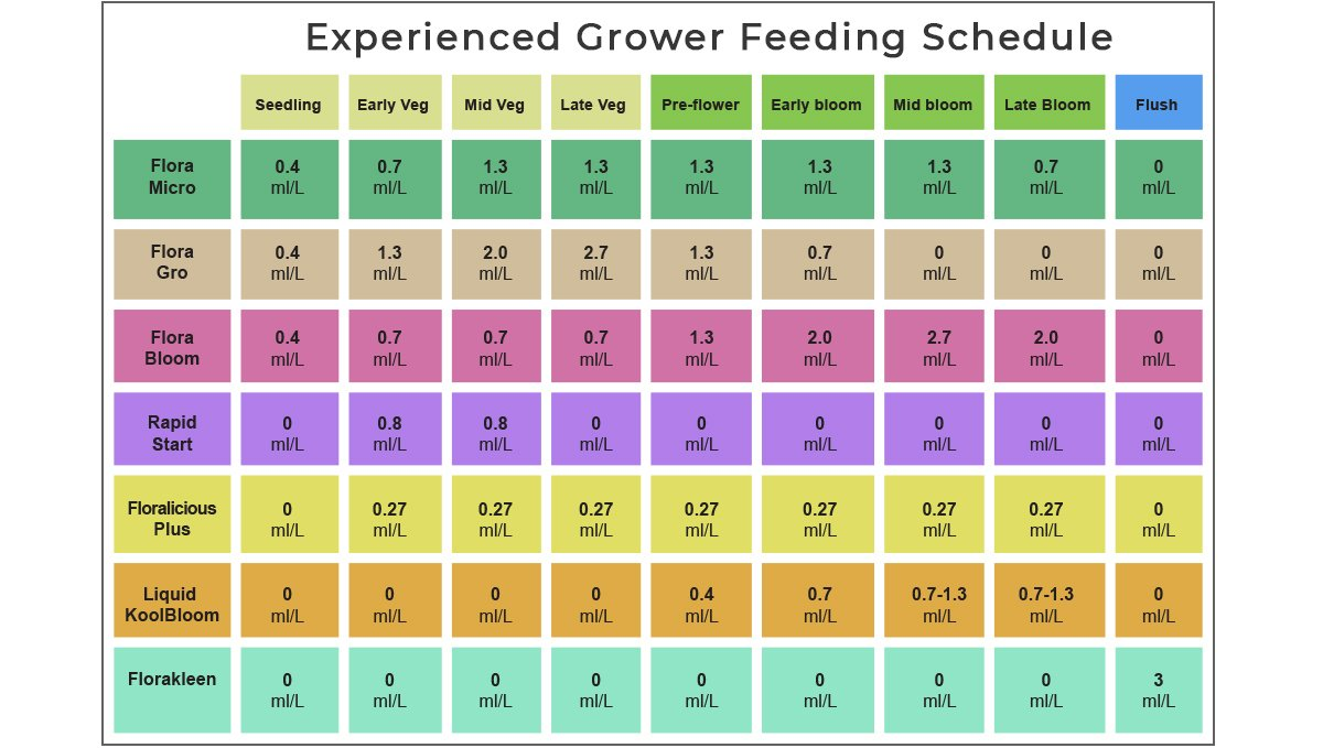 General hydroponics feeding chart: experienced growers