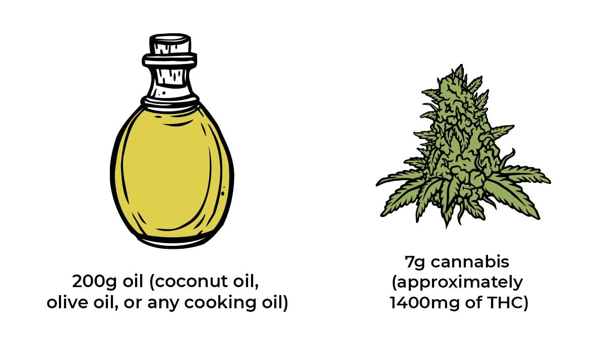 How to make cannabis edibles: canna oil