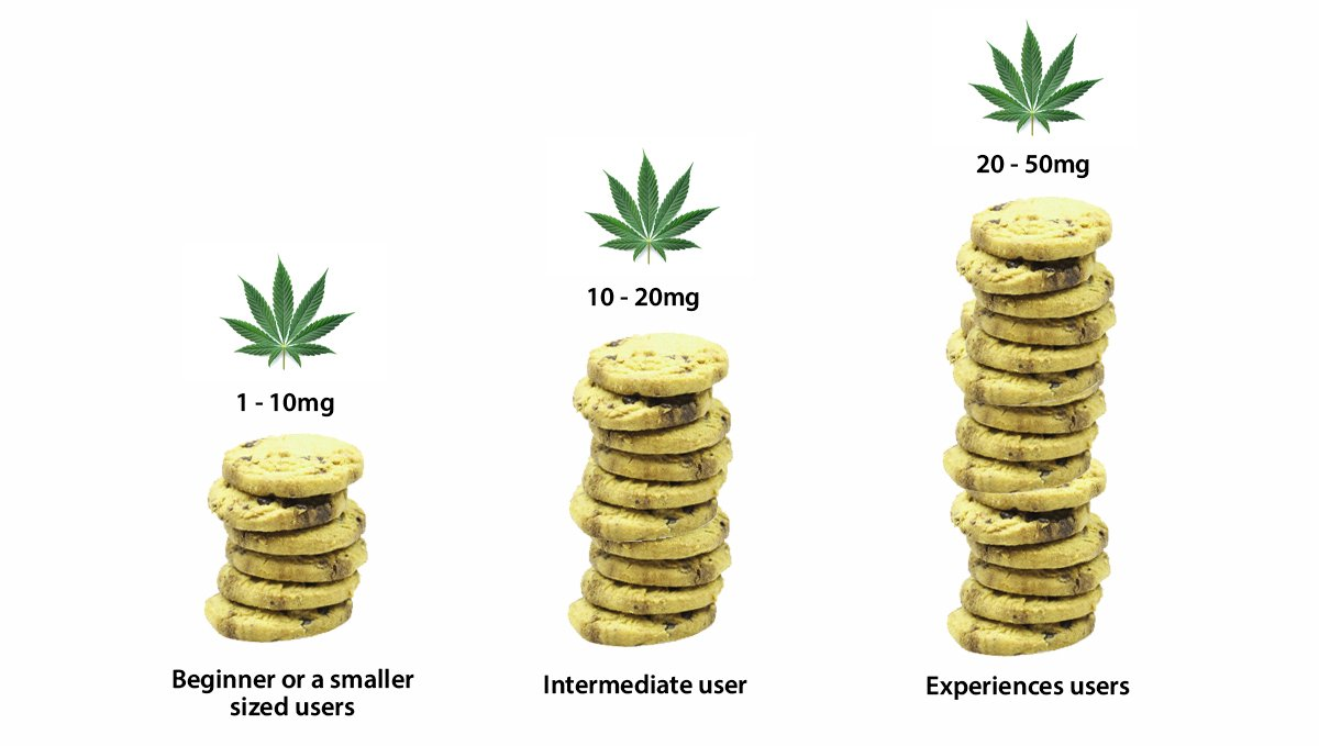 Doses and Effects for Cannabis Edibles